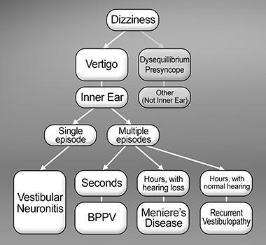 Vértigo: diagnóstico y tratamiento - Cursos